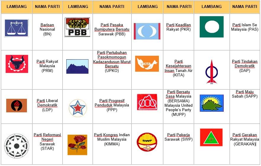 Parti Politik Pejabat Pilihan Raya Negeri Kedah