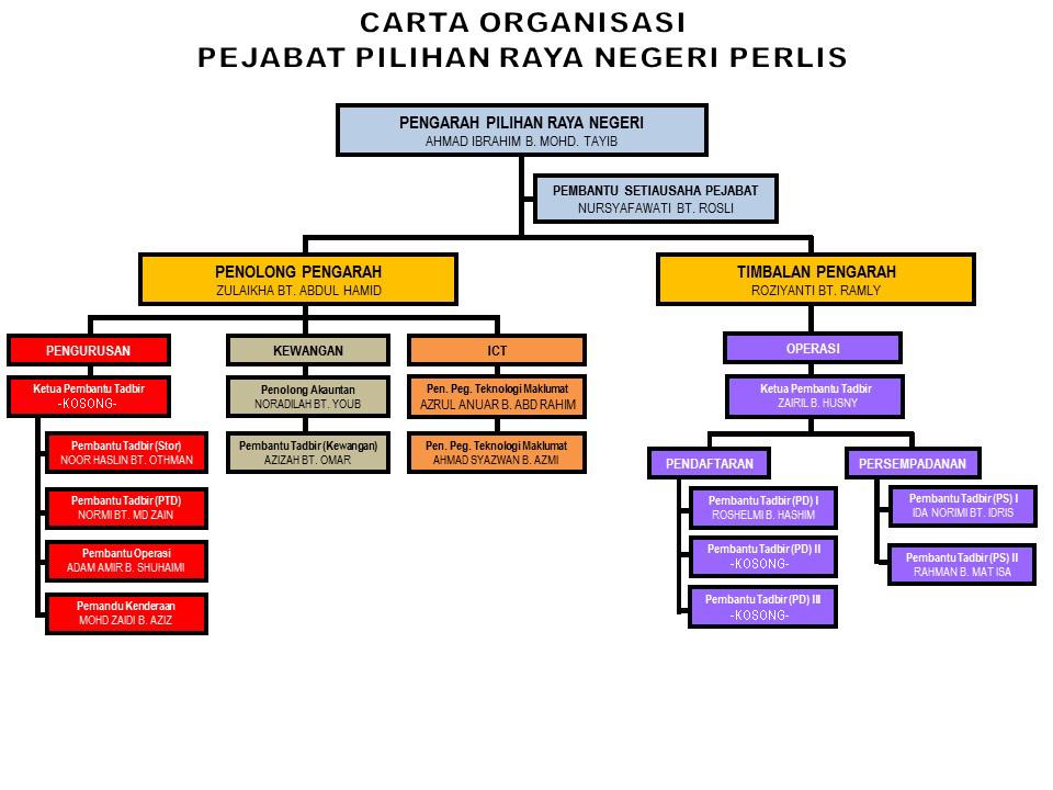 Carta Organisasi PPN Perlis 2017