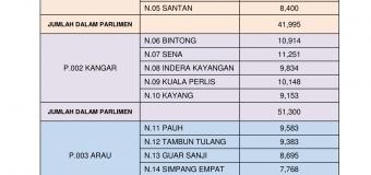 Statistik Pemilih Negeri Perlis Sehingga ST3 2014