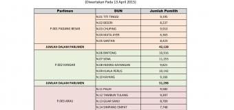 Statistik Pemilih Negeri Perlis Sehingga ST4 2014