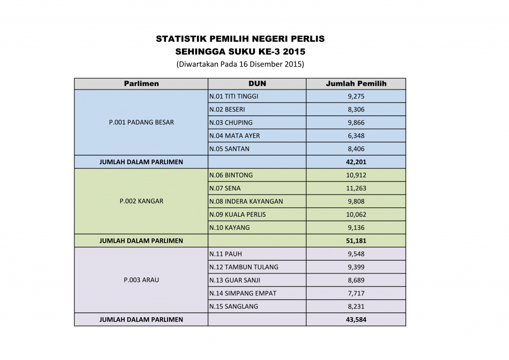 STAT AWAM POS DPI ST3 2015-1