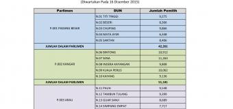 Statistik Pemilih Negeri Perlis Sehingga ST3 2015