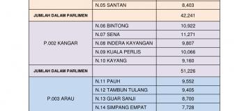 Statistik Pemilih Negeri Perlis Induk 2015