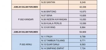 Statitstik Daftar Pemilih Terkini ST 1/2016