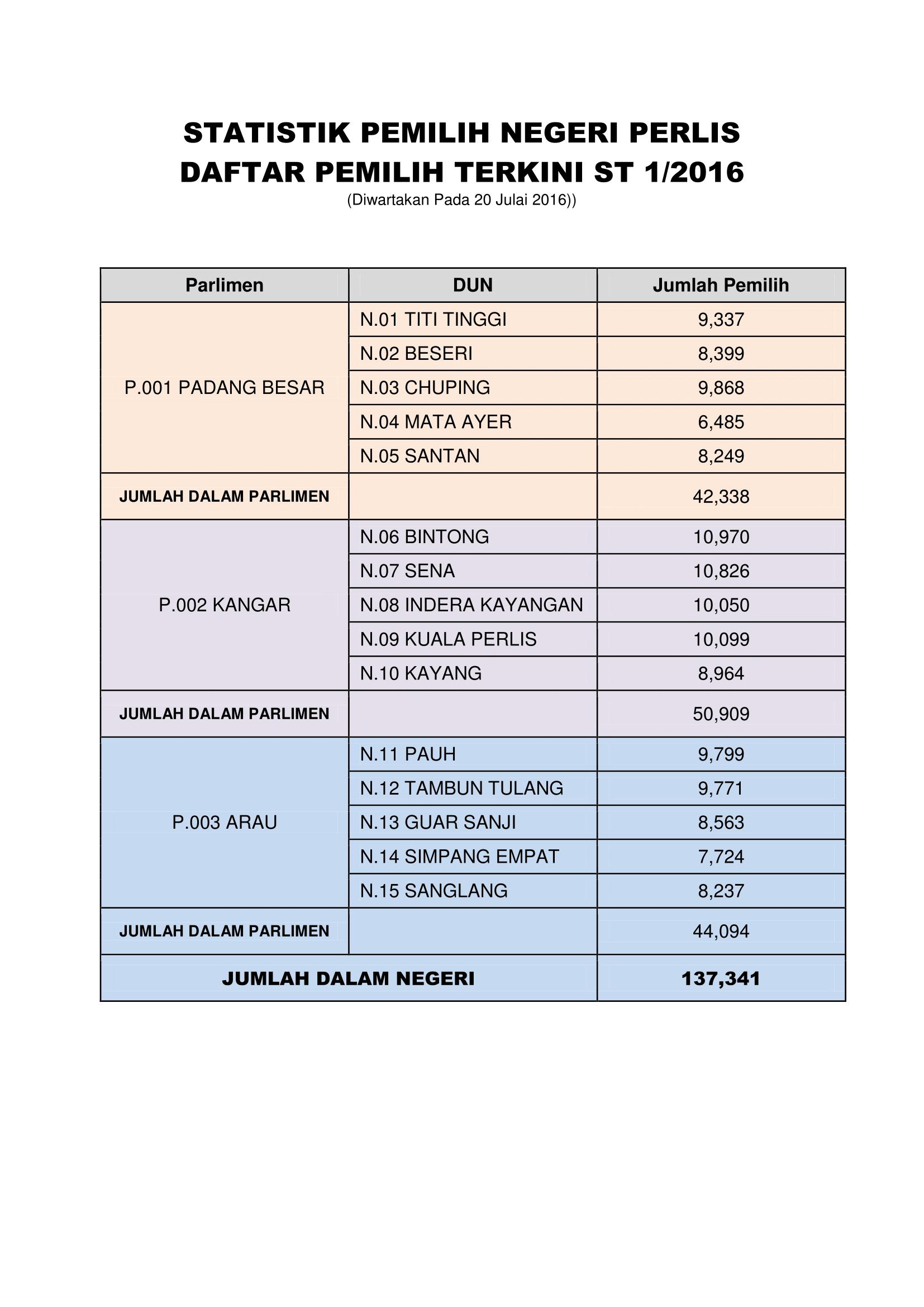 STAT DPI ST1 2016-1