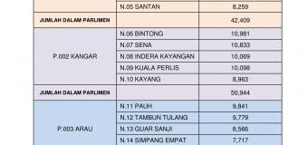 Statistik Daftar Pemilih Terkini ST 2/2016