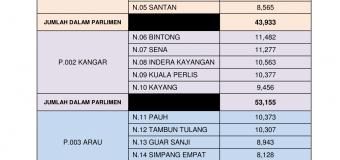Statistik Daftar Pemilih Terkini ST 3/2016