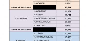 Statistik Daftar Pemilih Terkini ST2/2017