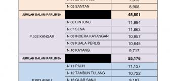 Statistik Daftar Pemilih Terkini ST3/2017