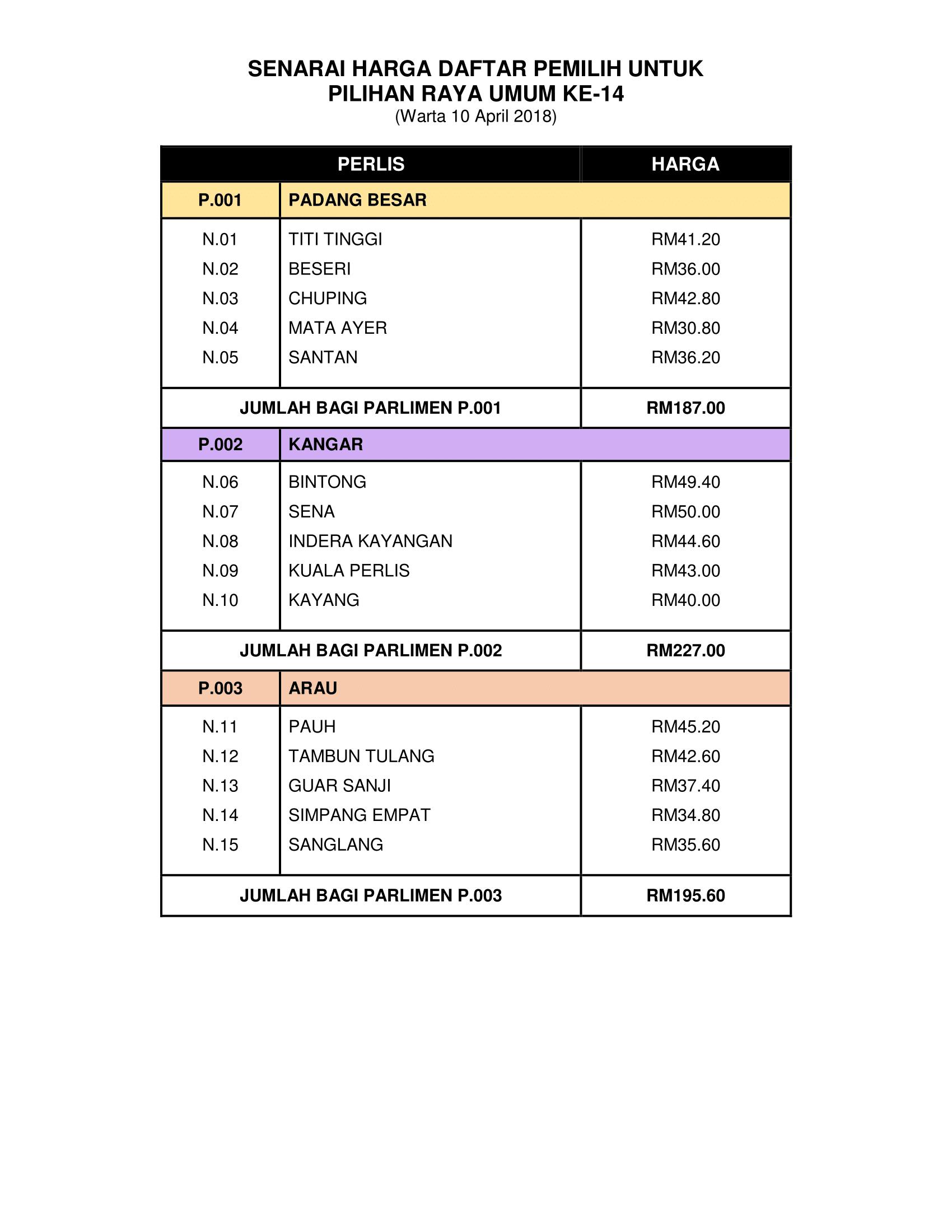 Senarai Harga Daftar Pemilih Untuk Pru Ke 14 Bagi Negeri Perlis Portal Rasmi Ppn Perlis