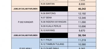 Statistik Daftar Pemilih Terkini ST1/ 2018