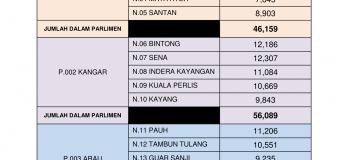 Statistik Daftar Pemilih Terkini Bagi ST2/ 2018