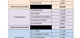 Statistik Daftar Pemilih Terkini Bagi ST3/ 2018