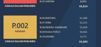 Statistik Daftar Pemilih Terkini bagi ST 1 2019