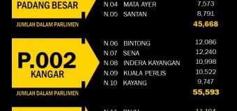 Statistik Daftar Pemilih Terkini ST2 2019