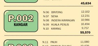Statistik Daftar Pemilih Terkini ST3 2019