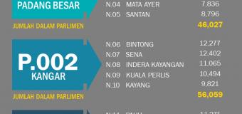 Statistik Daftar Pemilih Terkini ST3 2020