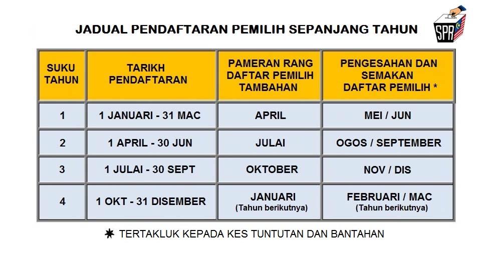 Jadual Pendaftaran Pemilih Sepanjang Tahun